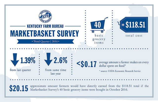 Kentucky Farm Bureau marketplace survey 2016