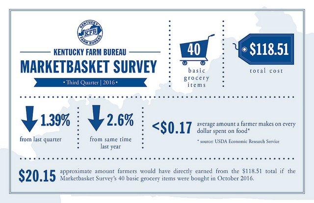 Kentucky Farm Bureau marketplace survey 2016