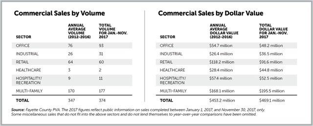 CommercialSales_charts.jpg